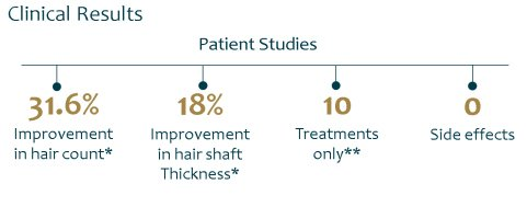 scalp rf regenultra with salmon pdrn clinical results