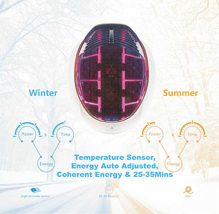 iHelmet auto stable energy specification